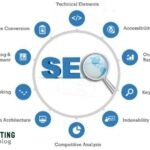 Rank Your Website 1st on Google by Best SEO Service And Backlinks